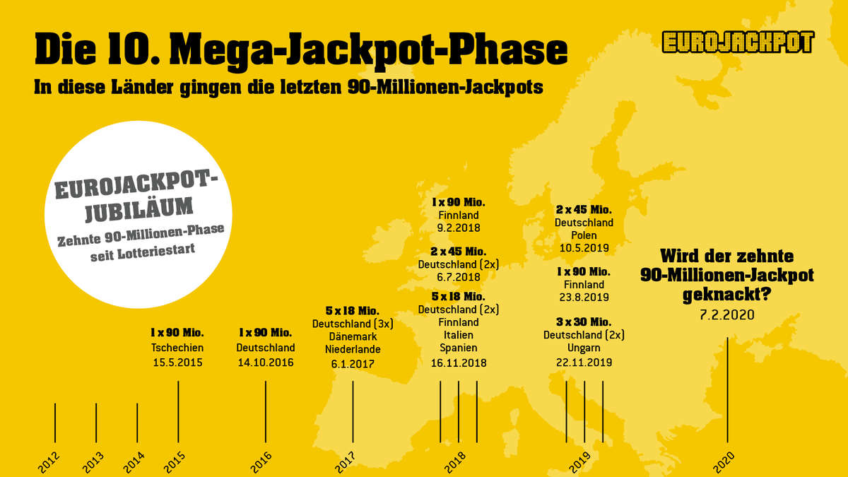 Eurojackpot 07.02.20